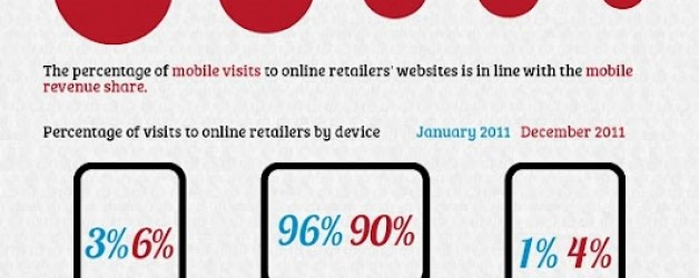 Mobile Commerce in the United States