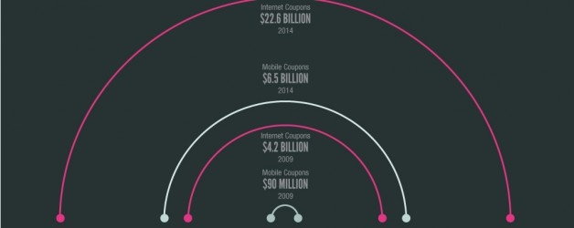 Mobile Coupons (Infographic)